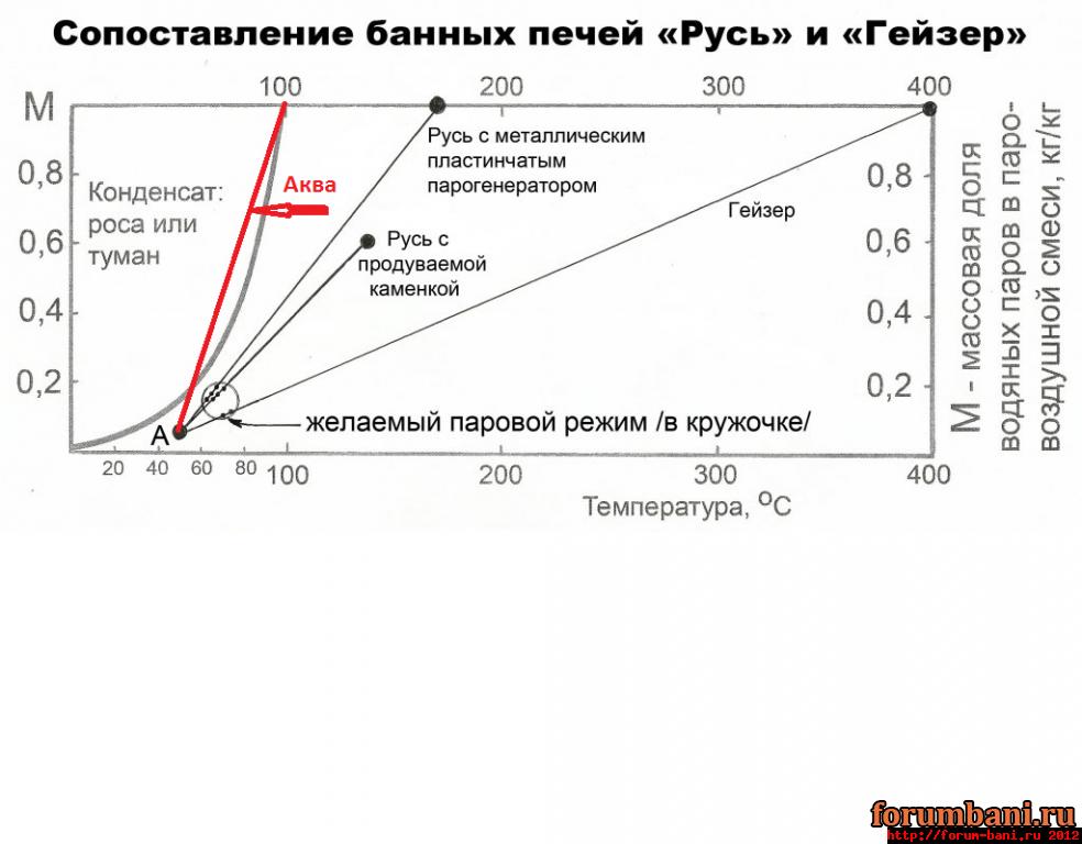 Руси и Гейзера Термофора,