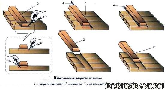 Сделать деревянную дверь своими руками